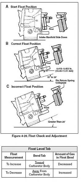 CV Performance | Harley Carburetor Float Setting